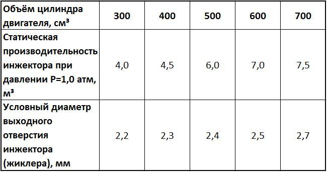 Производительность газового инжектора